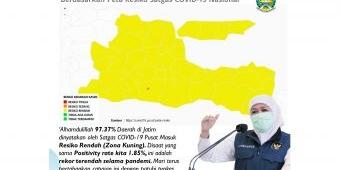 Positivity Rate Jatim 1.85%, Terendah Selama Pandemi, 37 Kabupaten/Kota Masuk Zona Kuning